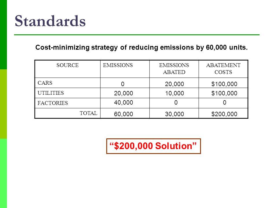 Standards $200,000 Solution