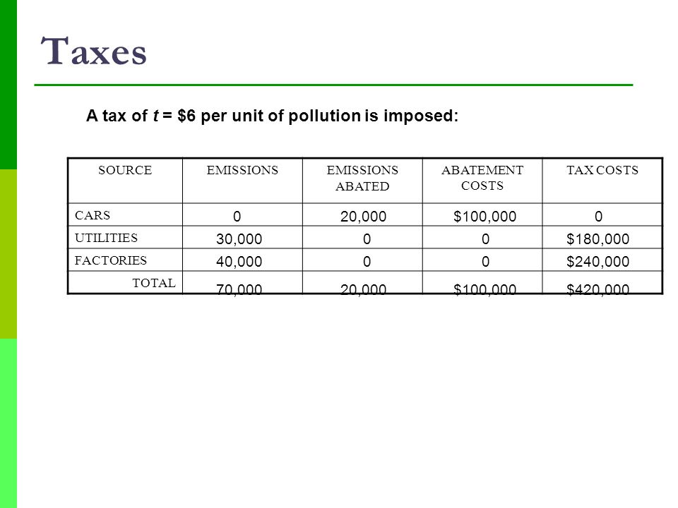 Taxes A tax of t = $6 per unit of pollution is imposed: 20,000