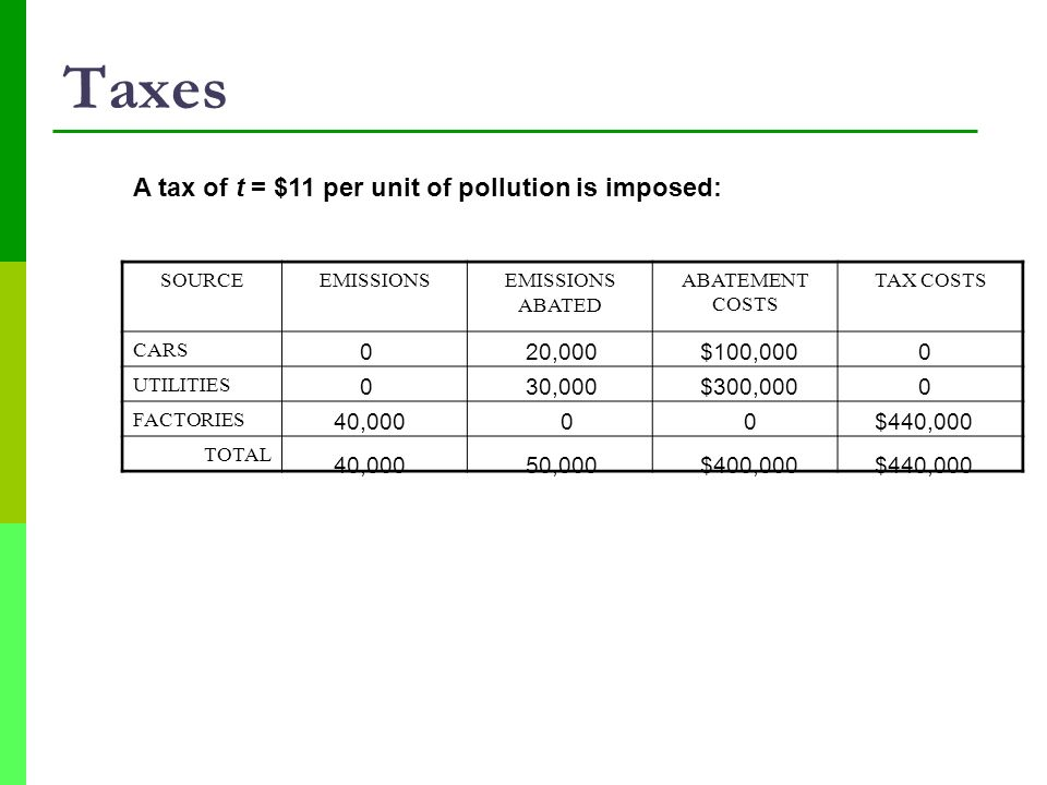 Taxes A tax of t = $11 per unit of pollution is imposed: 20,000