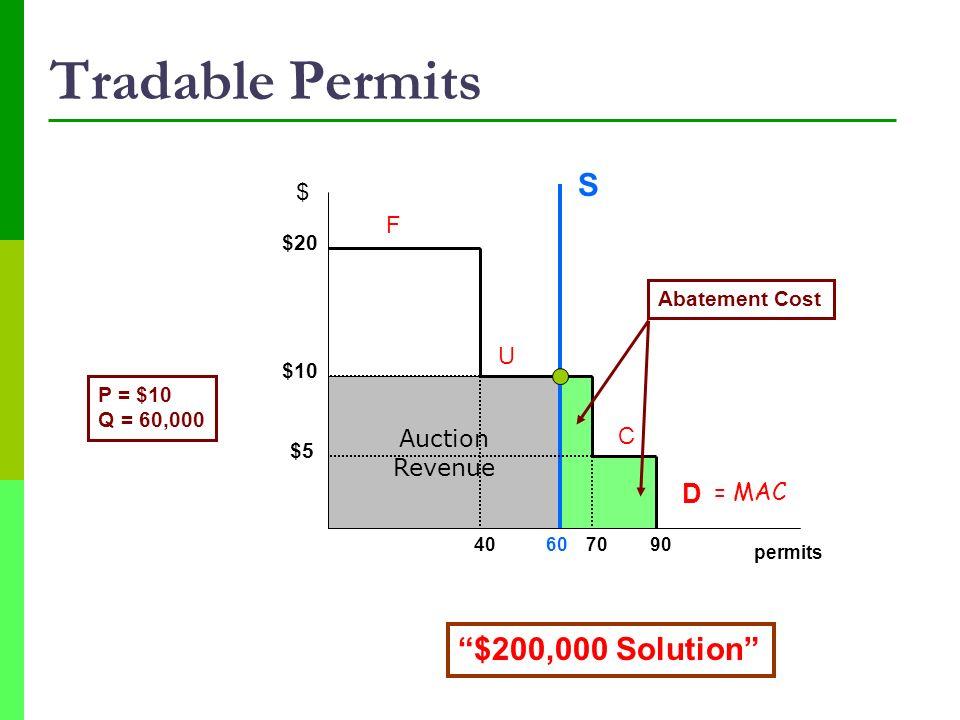 Tradable Permits S $200,000 Solution D $ F U Auction Revenue C = MAC