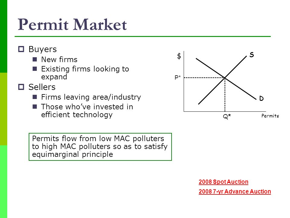 Permit Market Buyers Sellers New firms