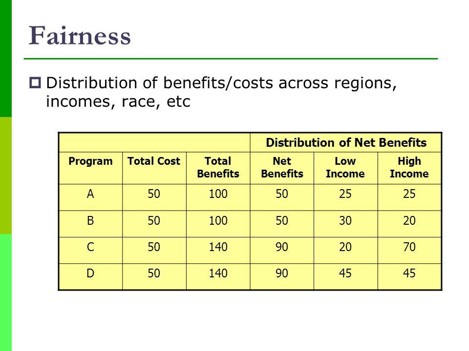 Distribution of Net Benefits