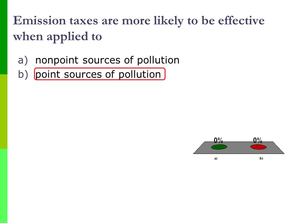 Emission taxes are more likely to be effective when applied to