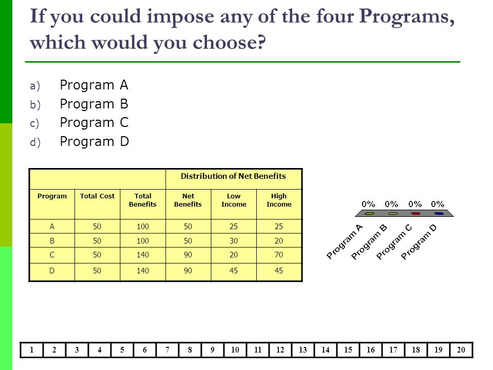 If you could impose any of the four Programs, which would you choose