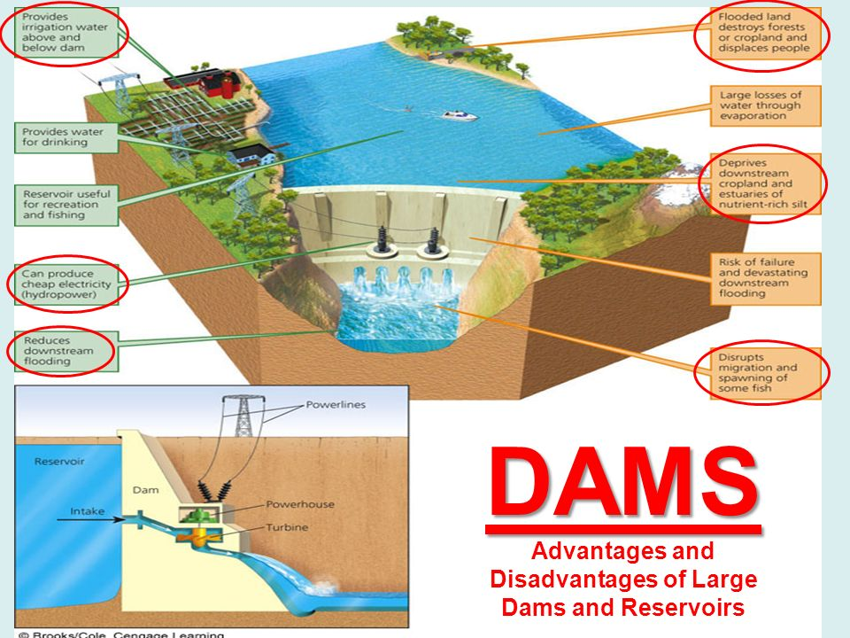 merits and demerits of dam construction Advantages: 1 once a dam is constructed, electricity can be produced at a  constant rate 2 if electricity is not needed, the sluice gates can be shut, stopping .