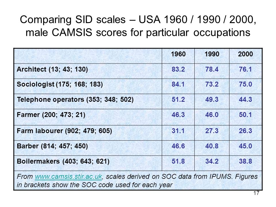 Comparing SID scales – USA 1960 / 1990 / 2000, male CAMSIS scores for particular occupations