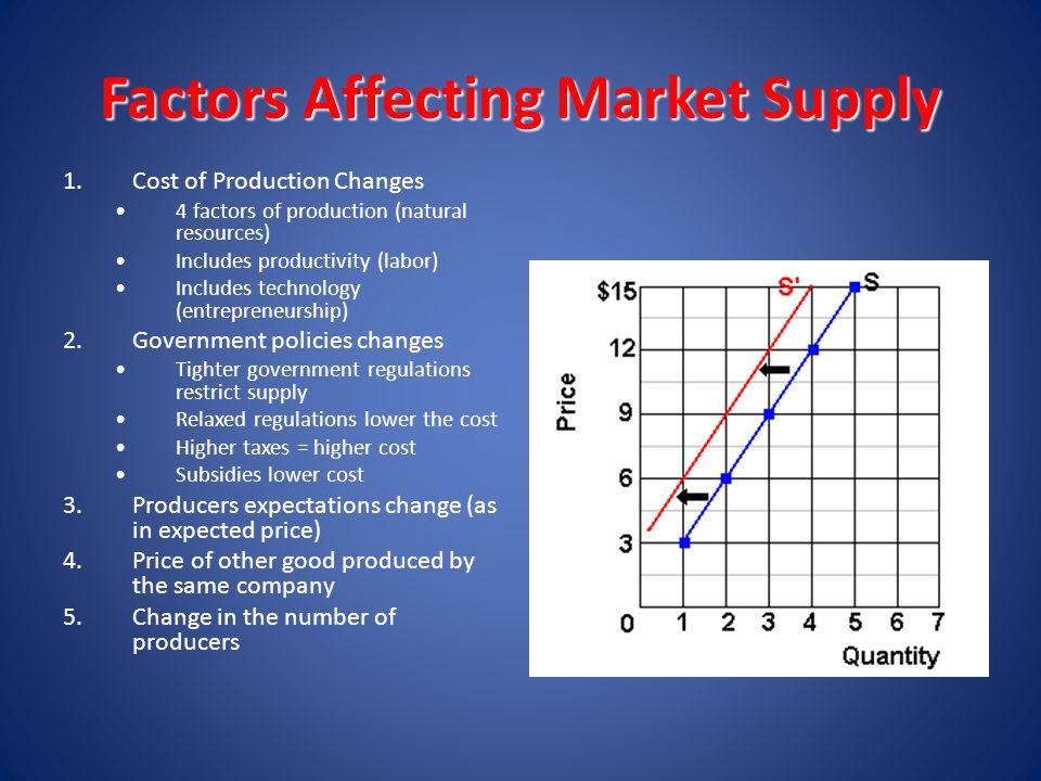 factors affecting supply and demand on money market Factors affecting supply supply refers to the quantity of a good that the producer plans to sell in the market as price increases firms have an incentive to supply more because they get extra revenue (income) from selling the goods.