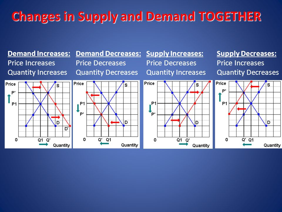 supply increases price The law of supply is a fundamental principle of economic theory it states that an  increase in price will result in an increase in the quantity supplied, all else held.