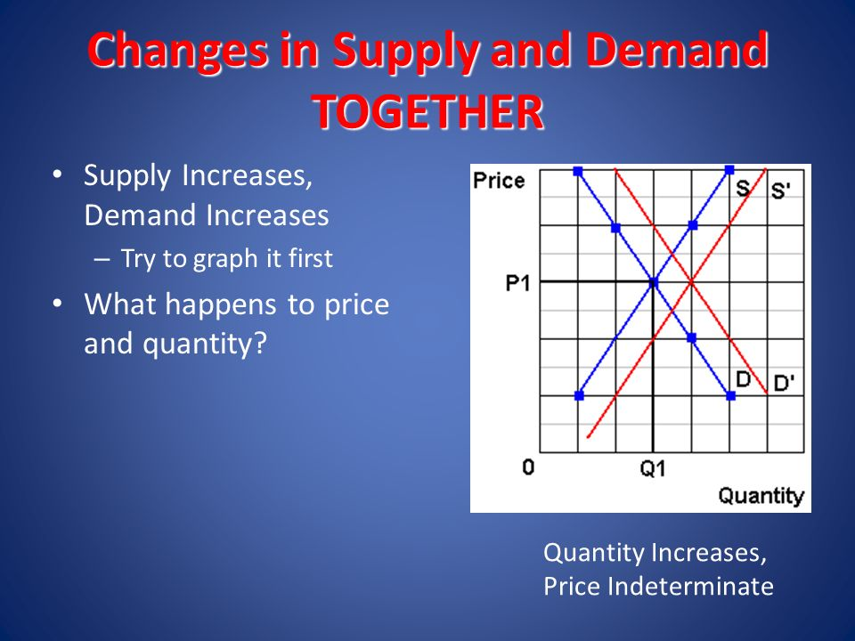 supply increases price Nothing the supply function is separate from the demand function if supply goes up, equilibrium price goes down (along the demand curve) and.