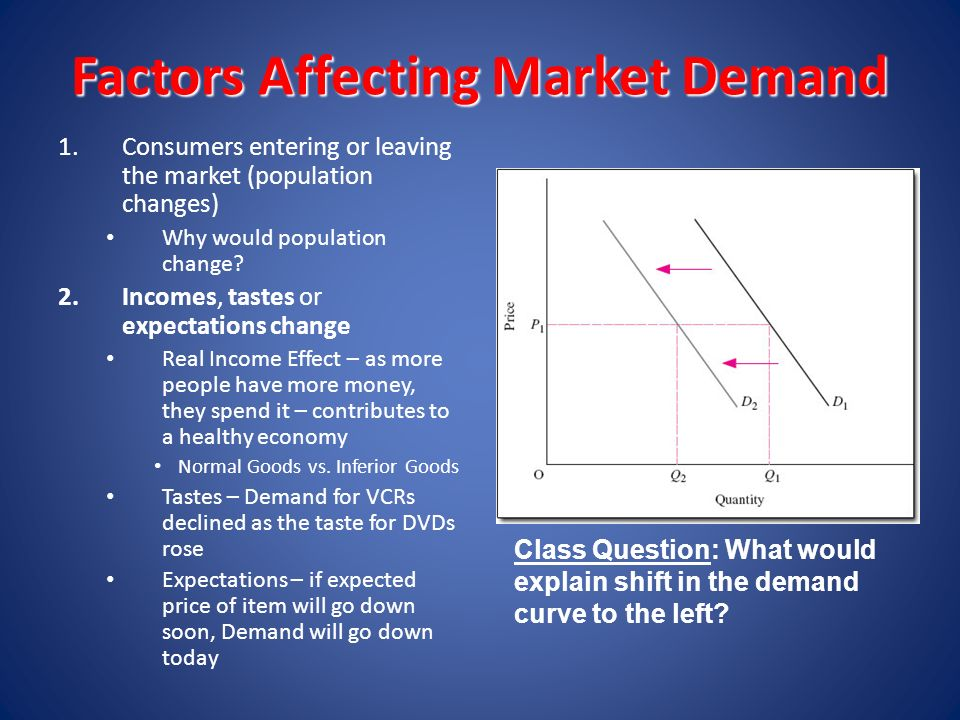 demand and supply factor affecting revenue Economics demand and supply for iphone  analysis of the demand and supply of iphones smart phones in relation to change in market factors  sales and revenue.