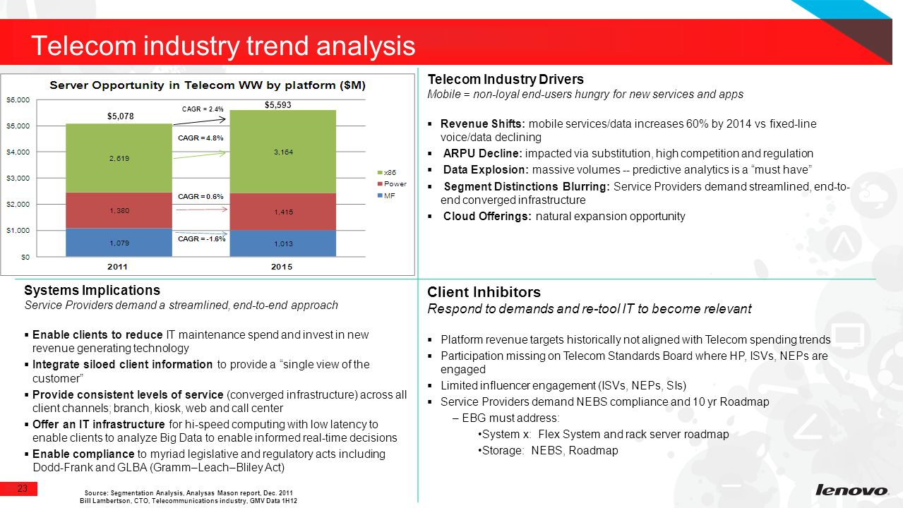 an analysis of new technologies and advancements in it and telecommunications systems And communications technologies also enable the full benefits of new  or  innovative firms being heavy adopters of communications based systems to  by  nielsen's market intelligence around device-type comparison: trend analysis.