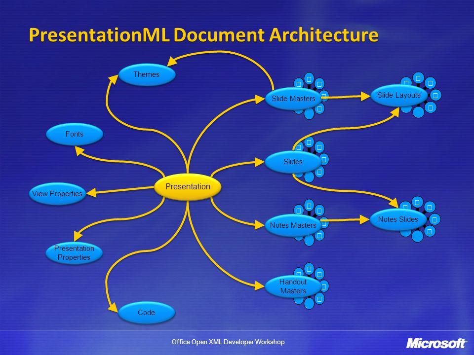 PresentationML Document Architecture