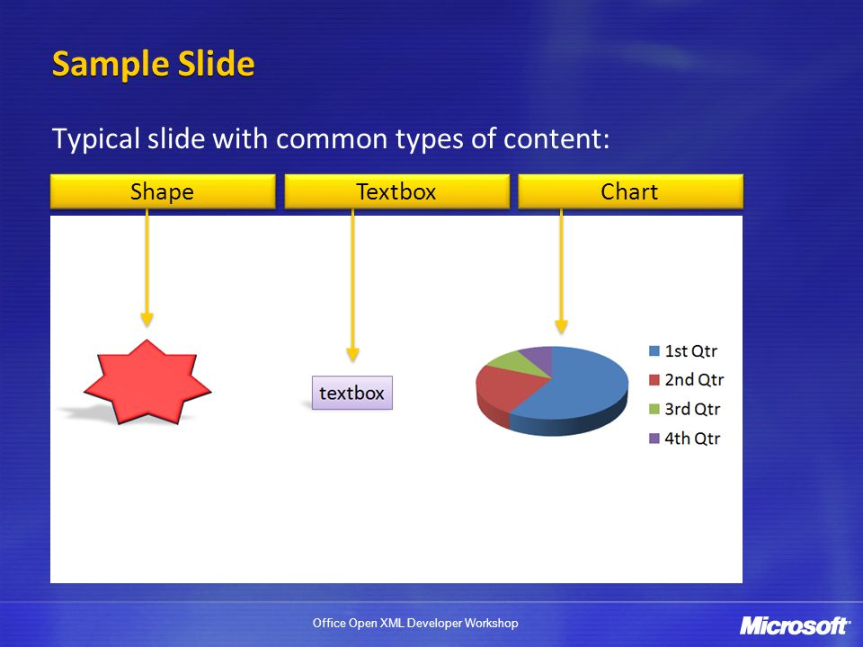 Sample Slide Typical slide with common types of content: Shape Textbox