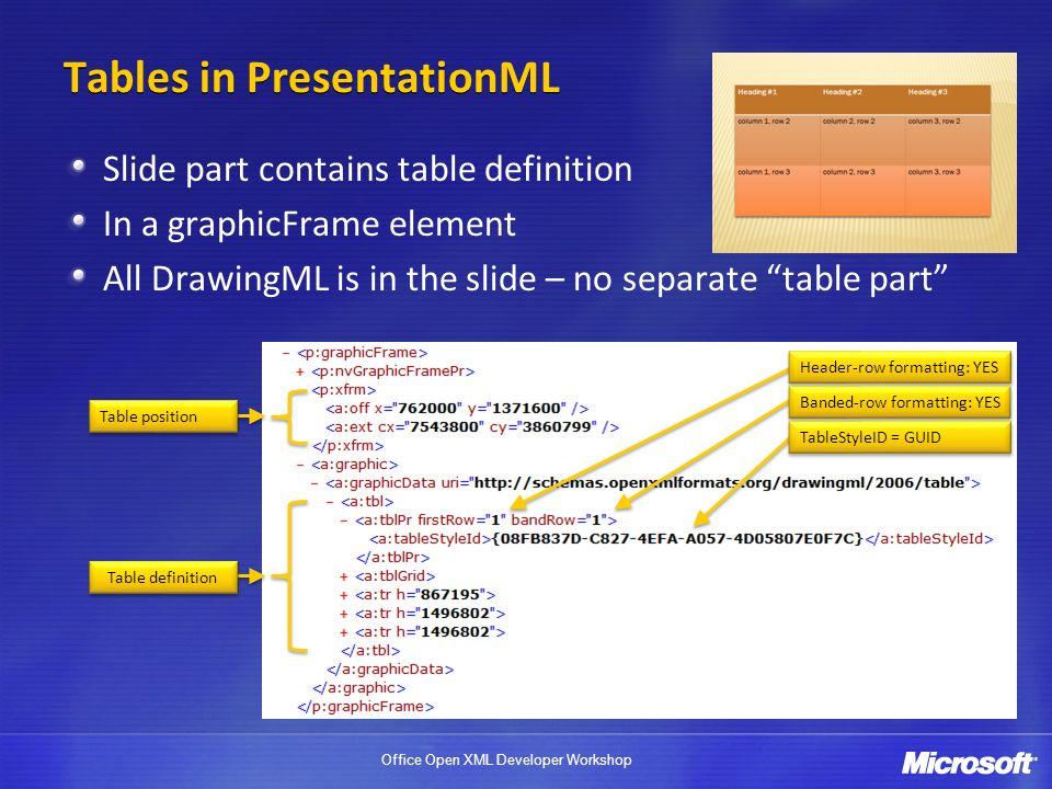 Tables in PresentationML