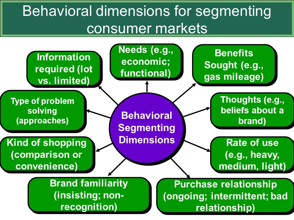 poor market segmentation This case explores the use of market segmentation and the practical difficulties  often  in practice, some consumers expressed concerns about poor customer.