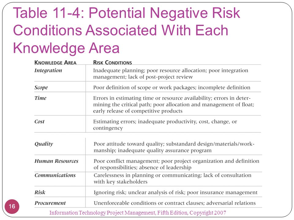Table 11-4: Potential Negative Risk Conditions Associated With Each Knowledge Area
