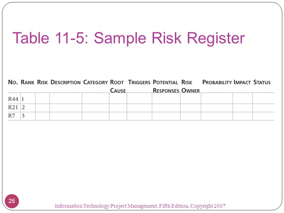 Table 11-5: Sample Risk Register