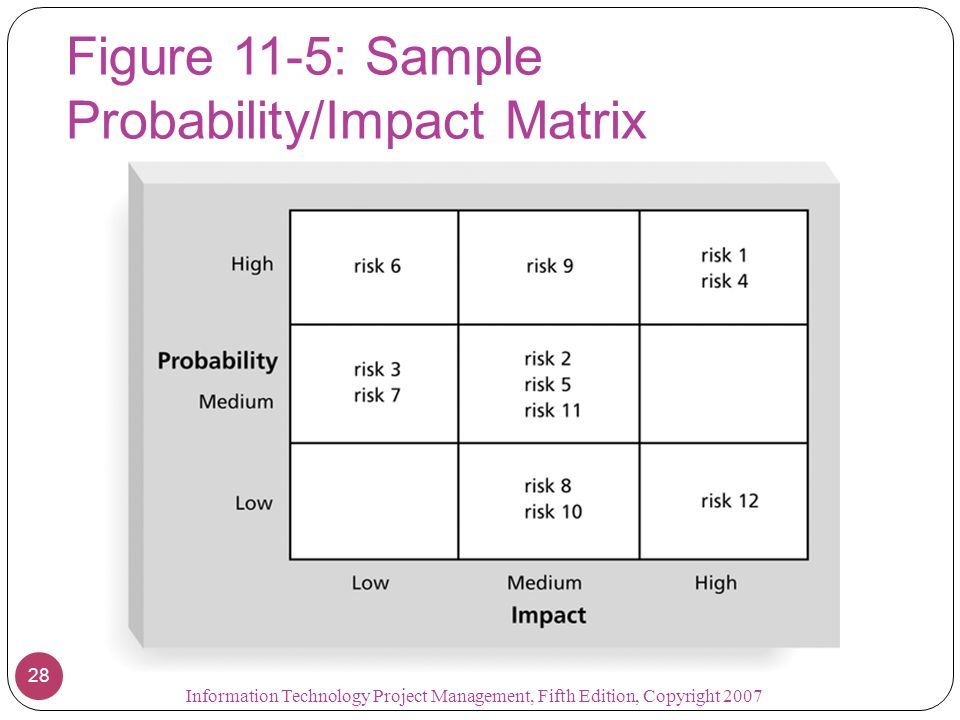 Figure 11-5: Sample Probability/Impact Matrix