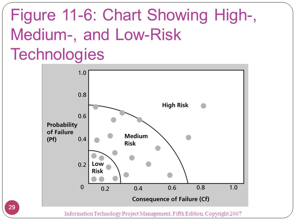 Figure 11-6: Chart Showing High-, Medium-, and Low-Risk Technologies