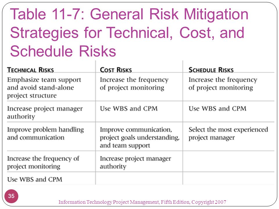 Table 11-7: General Risk Mitigation Strategies for Technical, Cost, and Schedule Risks