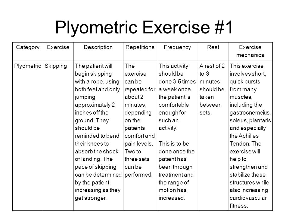 a description and history of plyometric training By incorporating plyometric exercises into training programs, the speed and force of movement can be harnessed for improved performance and daily activities plyometric exercises have three distinct phases, an eccentric phase, an amortization phase, and a concentric phase that releases the explosive force.