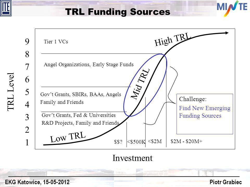 TRL Funding Sources High TRL 9 8 7 Mid TRL 6 TRL Level 5 4 3 2 Low TRL