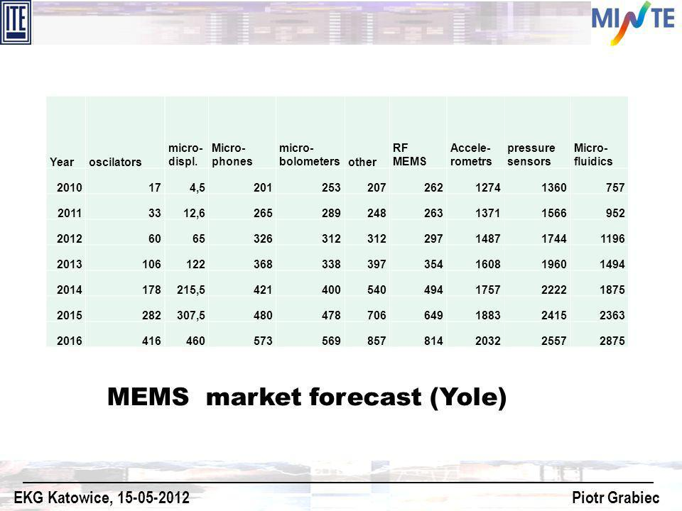 MEMS market forecast (Yole)