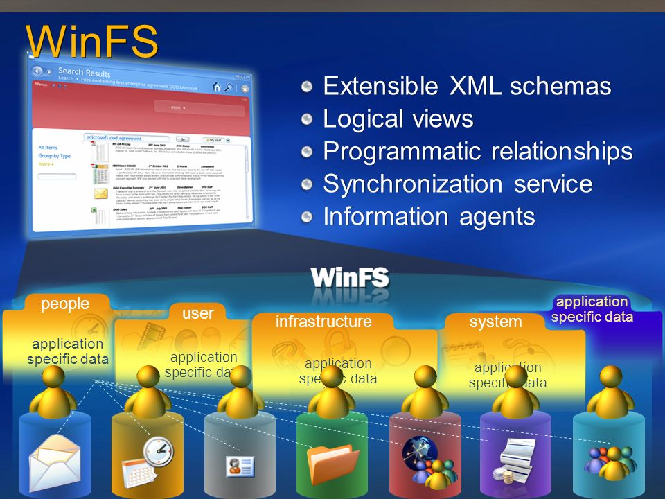 WinFS Extensible XML schemas Logical views Programmatic relationships