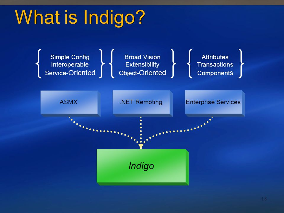What is Indigo Indigo Simple Config Interoperable Service-Oriented