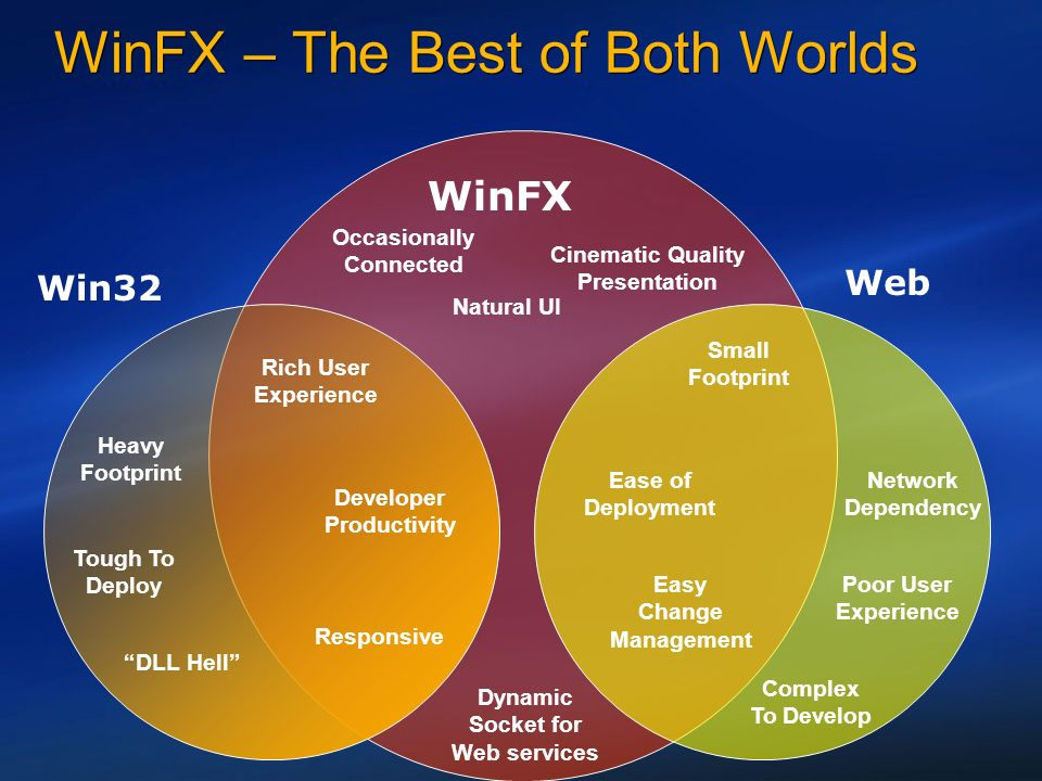 WinFX – The Best of Both Worlds