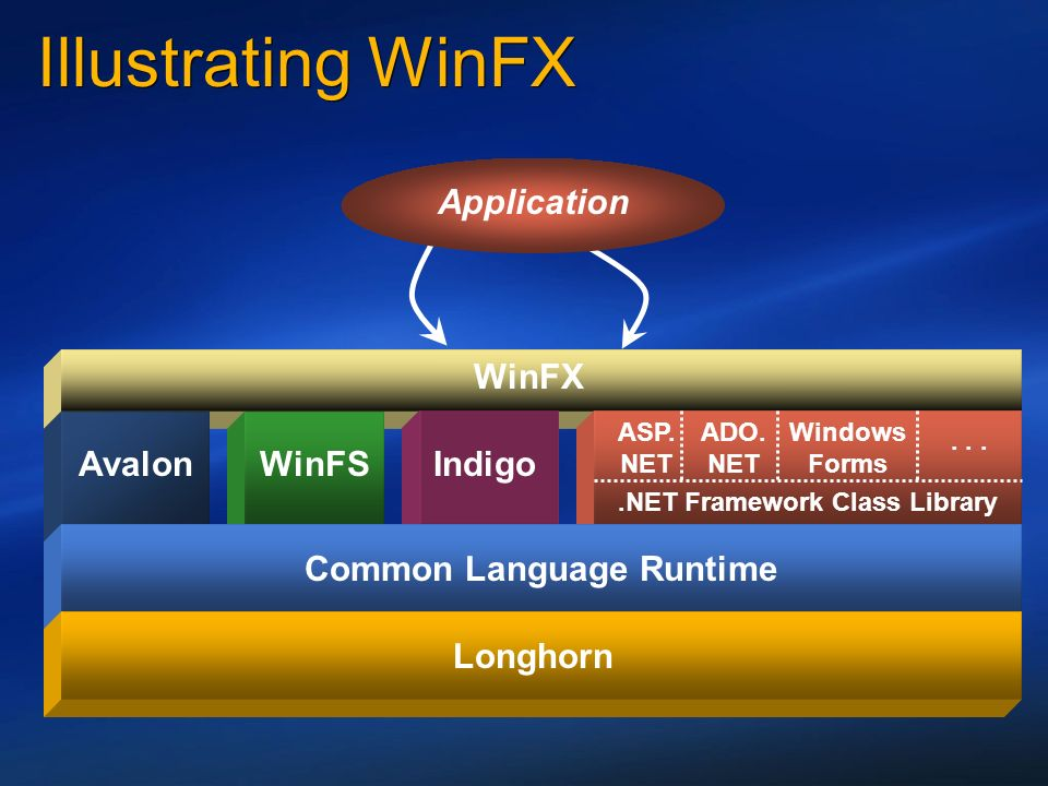 .NET Framework Class Library Common Language Runtime