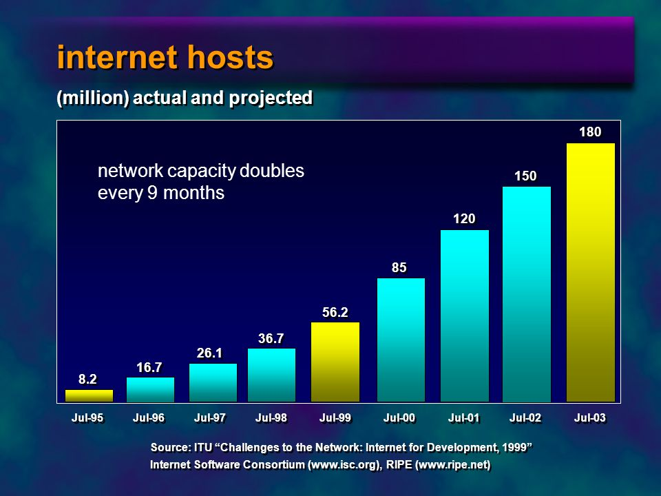 internet hosts (million) actual and projected network capacity doubles