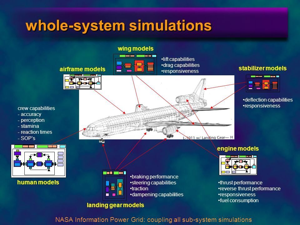 whole-system simulations