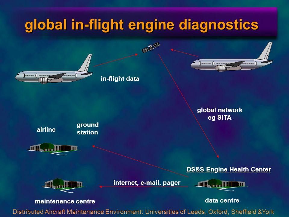 global in-flight engine diagnostics