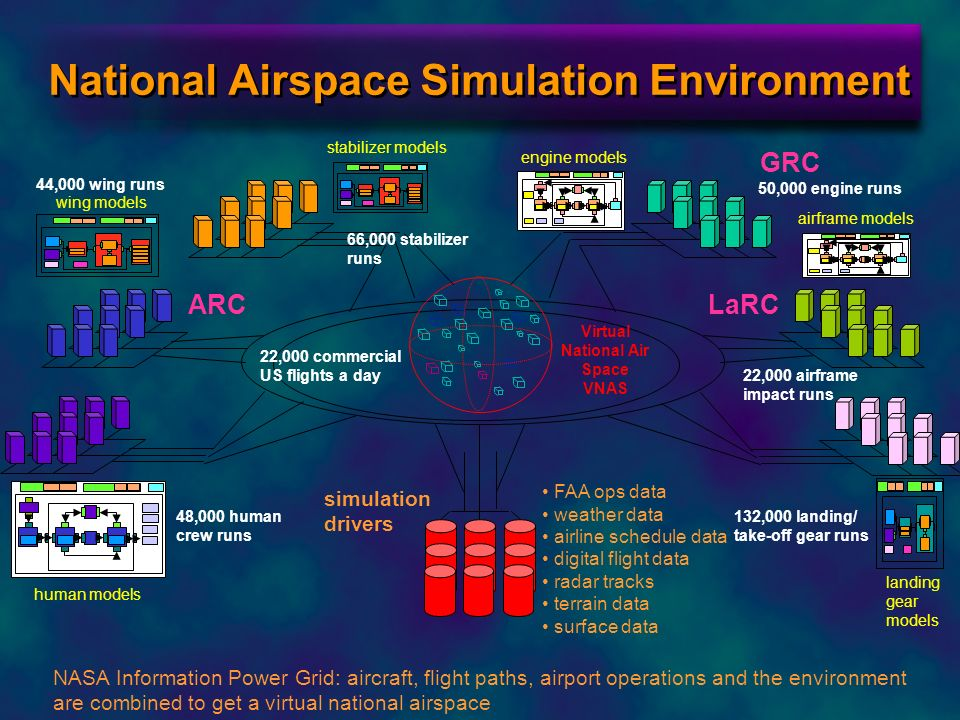 National Airspace Simulation Environment