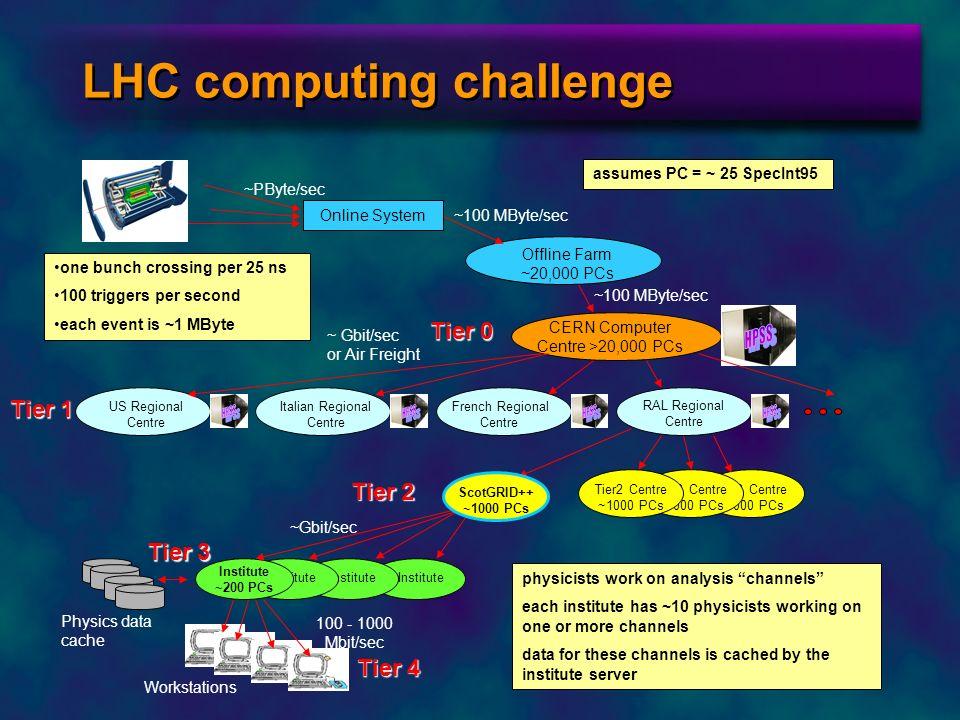 LHC computing challenge