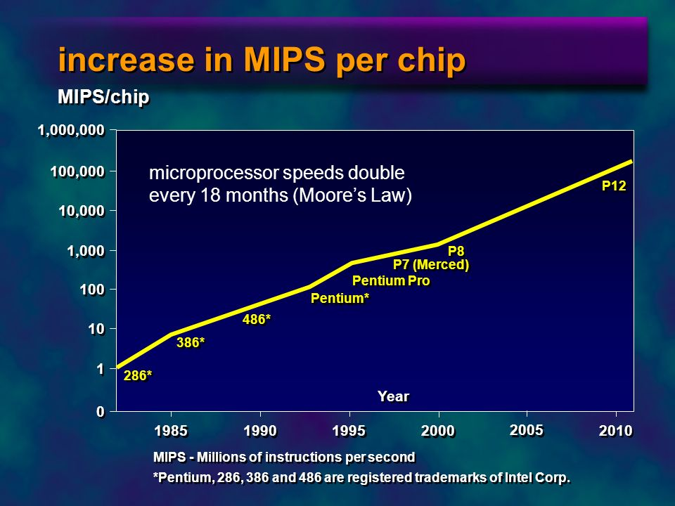 increase in MIPS per chip