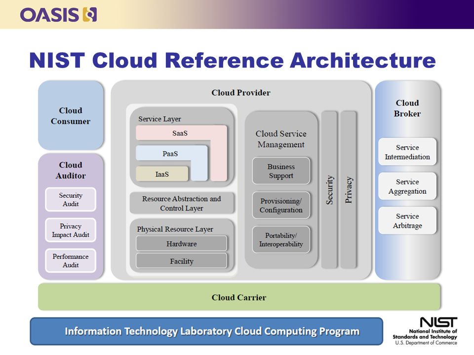 3 NIST Cloud Reference Architecture