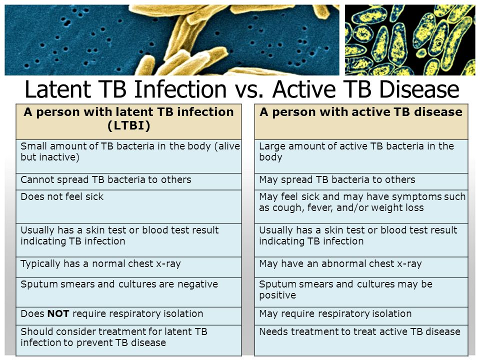 the tuberculosis disease symptoms and prevention Epidemiology fact sheet 1: primary, secondary,  epi fact sheet 1: primary, secondary, and tertiary prevention fact sheet  implementation of disease prevention.