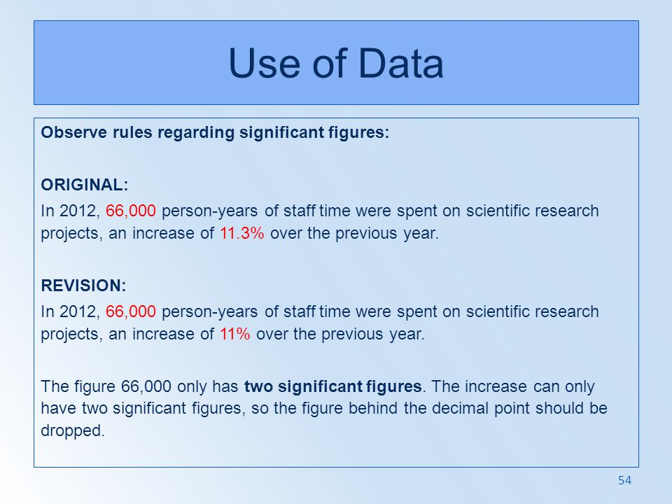 Use of Data