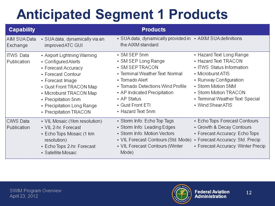 Anticipated Segment 1 Products