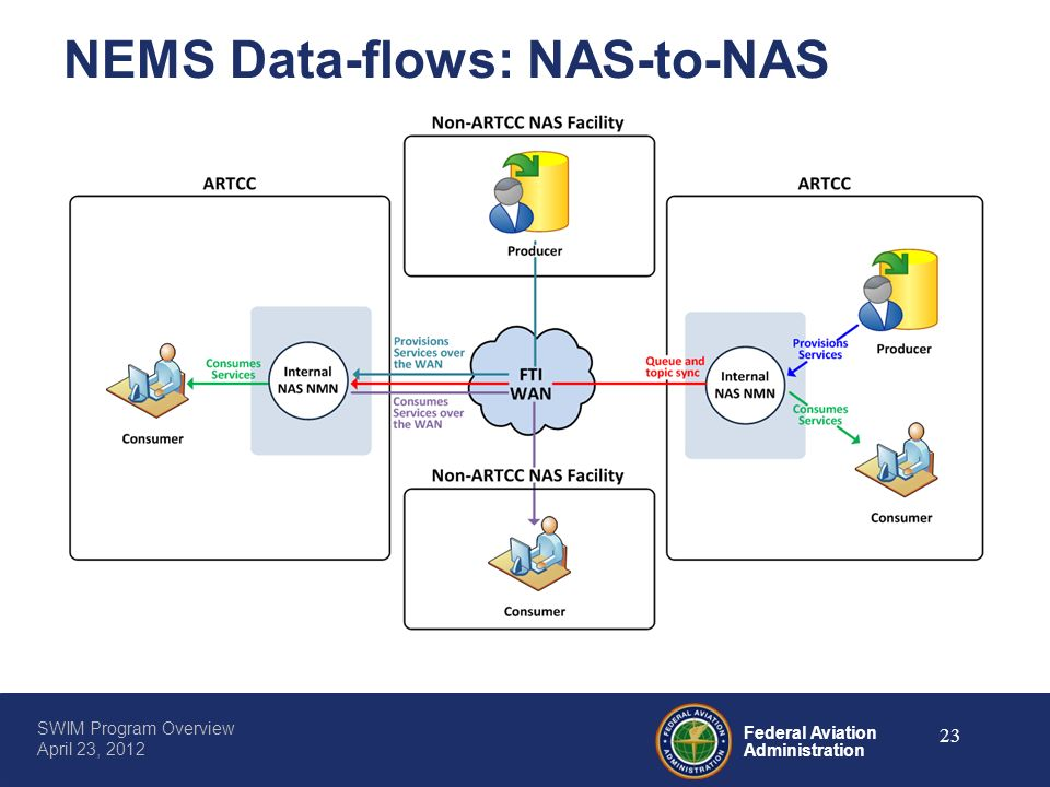 NEMS Data-flows: NAS-to-NAS