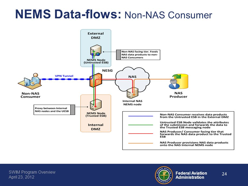 NEMS Data-flows: Non-NAS Consumer