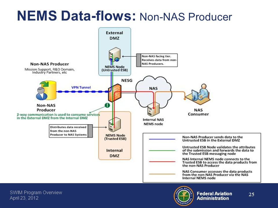NEMS Data-flows: Non-NAS Producer