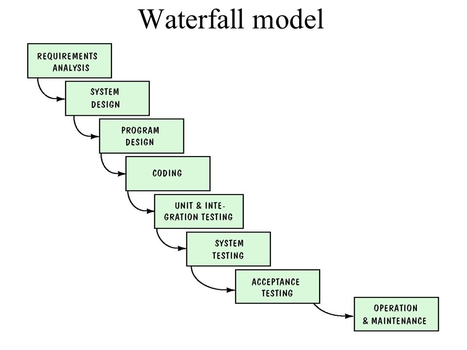 Modelling the process and life cycle ppt video online for Advantages and disadvantages of waterfall model