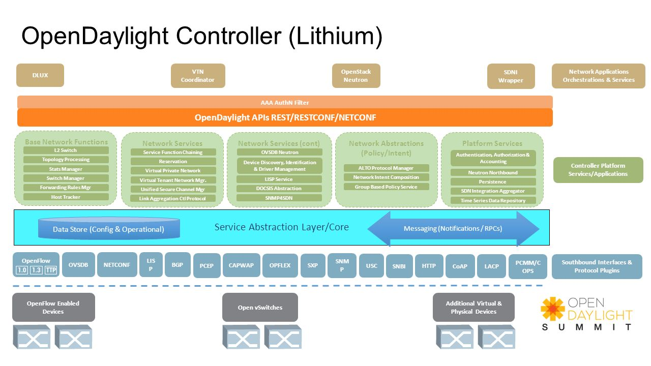 OpenDaylight Controller (Lithium)