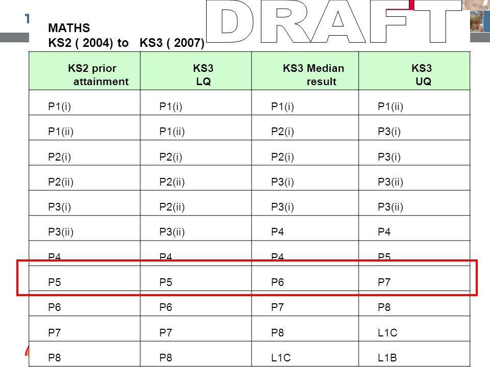 DRAFT MATHS KS2 ( 2004) to KS3 ( 2007) KS2 prior attainment KS3 LQ