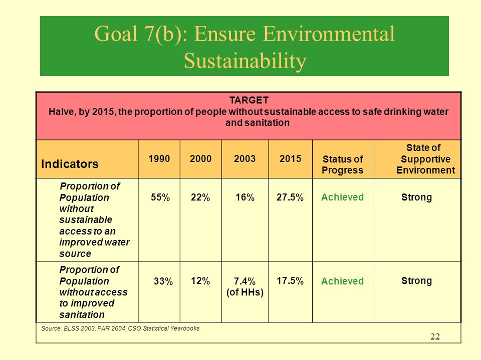 ensure environmental sustainability Goal 7 (to ensure environmental sustainability) includes four targets and ten original indicators, plus three indicators we have derived from the mdg 2010 report  the indicators provide information about achieving these goals within certain time periods in each country ( fig 1 .
