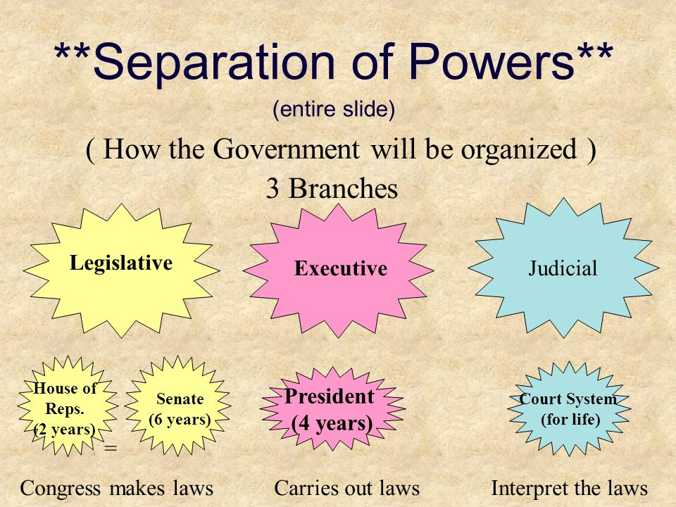 **Separation of Powers** (entire slide)
