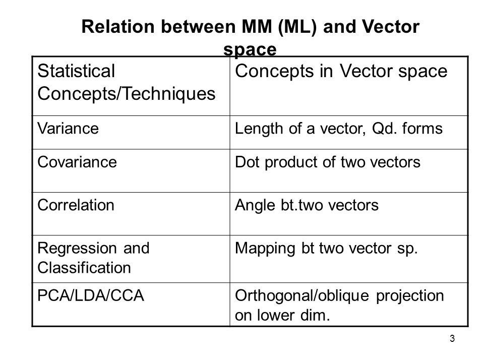 relationship between vector and matrices